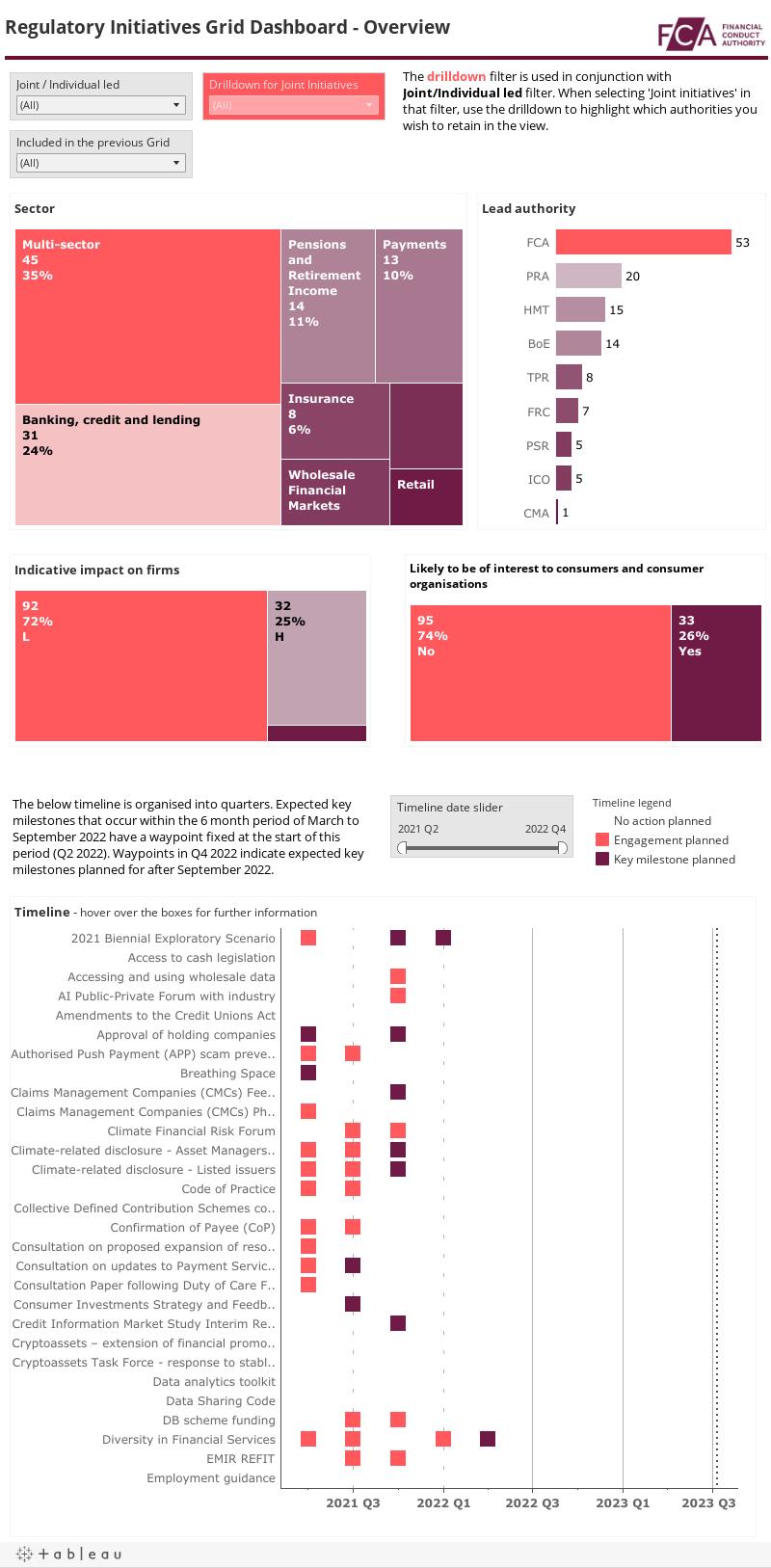 Regulatory Initiatives Grid Dashboard - Overview