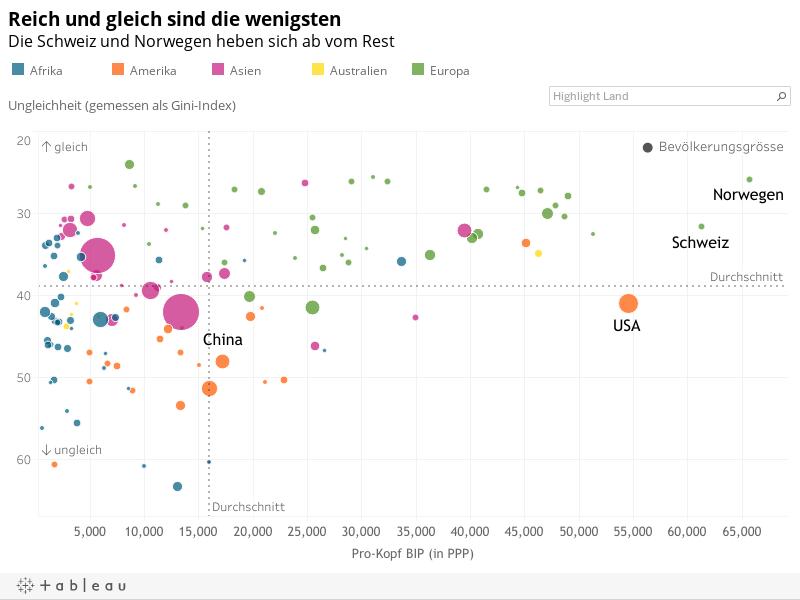 Reich und gleich sind die wenigstenDie Schweiz und Norwegen heben sich ab vom Rest