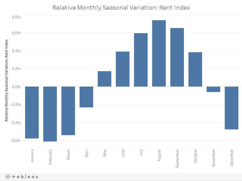 Relative Monthly Seasonal Variation Rent Index