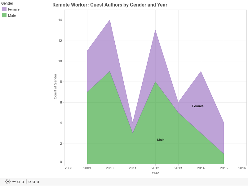 Remote Worker: Guest Authors by Gender and Year