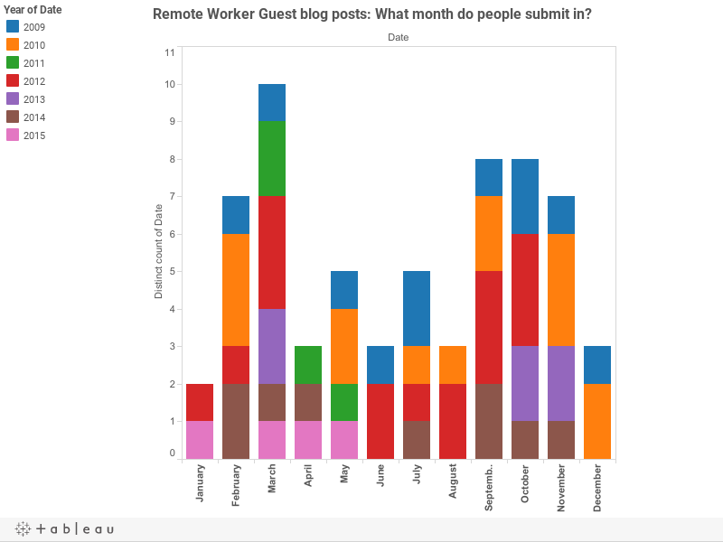 Remote Worker Guest blog posts: What month do people submit in?