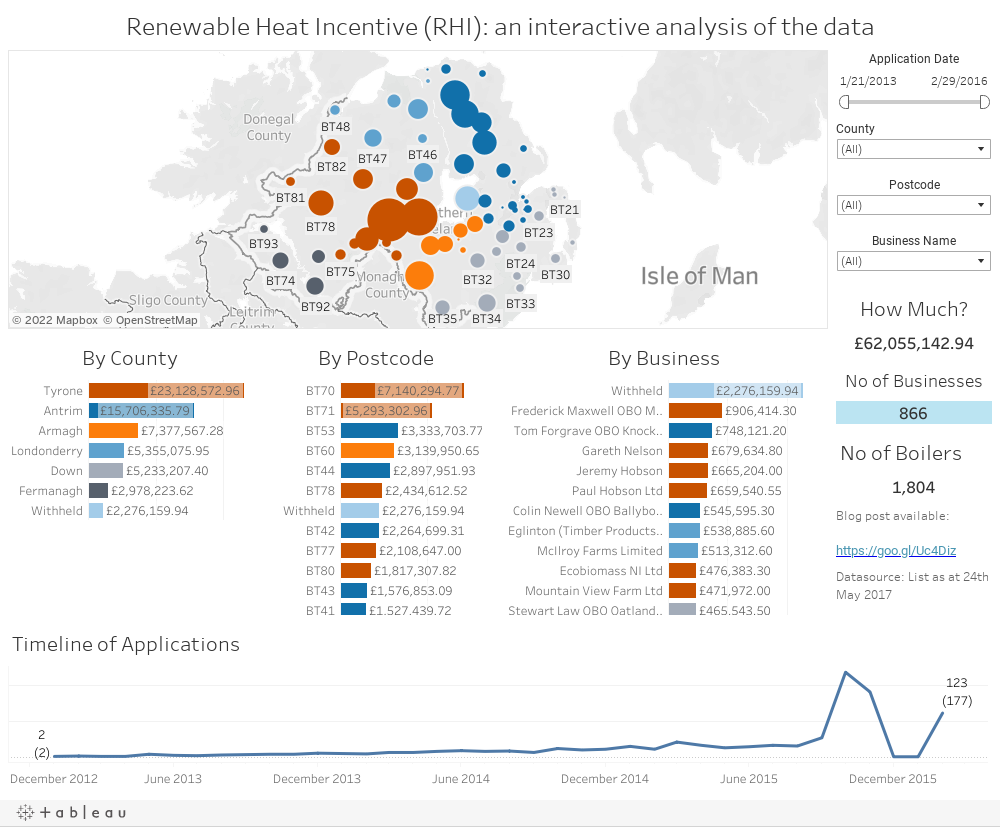 Renewable Heat Incentive (RHI): an interactive analysis of the data