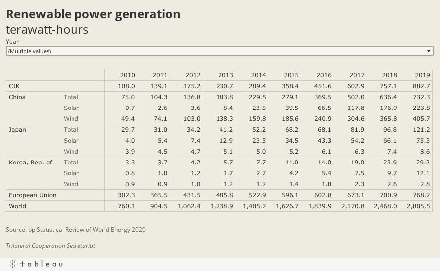Renewable power generationterawatt-hours