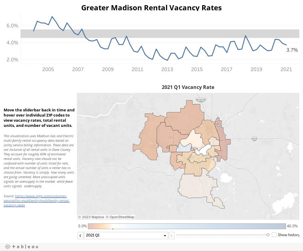 Rental Vacancy Data