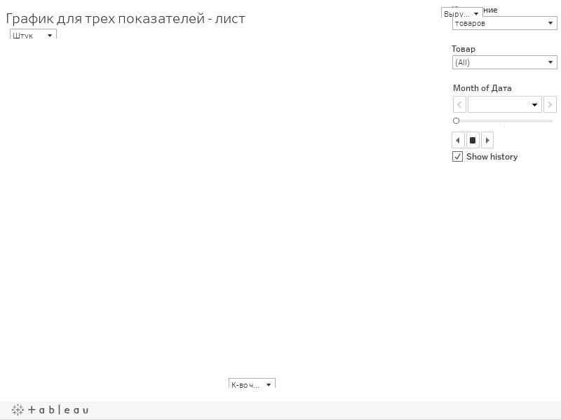График для трех показателей