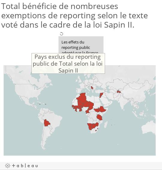 Total bénéficie de nombreuses exemptions de reporting selon le texte voté dans le cadre de la loi Sapin II.
