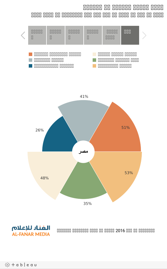نسبة تمثيل المرأة في البحوثيشير كل جزء من مخطط كل بلد إلى عدد الباحثات في مجال معين