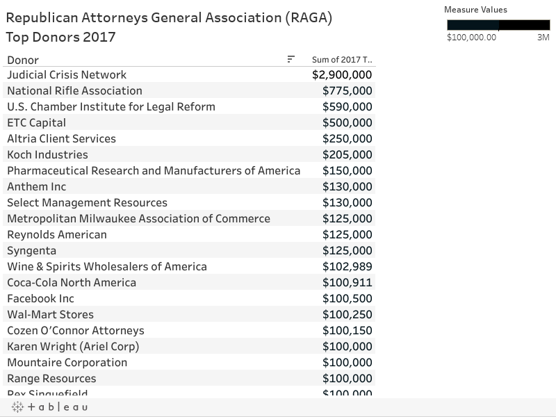 Republican Attorneys General Association (RAGA) Top Donors 2017