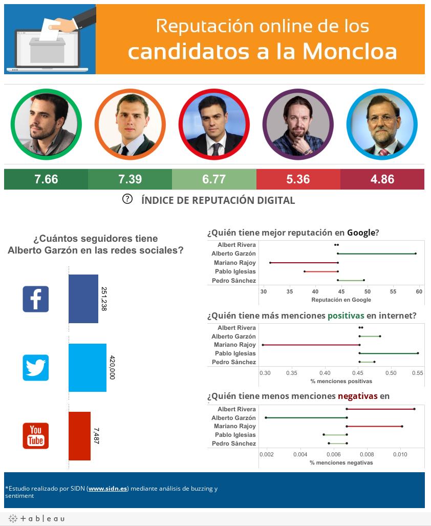 Reputación online de los Candidatos a la Moncloa