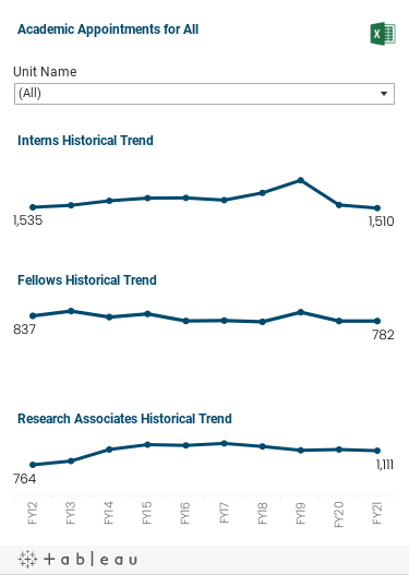 Three graphs over the last ten fiscal years of numbers of Interns, Fellows, and Research Associates.