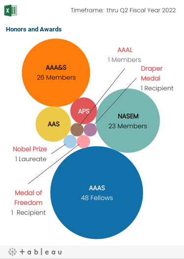 Bubble graph showing the relative size of recipients of the Nobel Prize and invited membership in four national academies and societies, in order of size from largest to smallest: the American Association for the Advancement of Science, the American Academy of Arts and Sciences, the National Academies of Sciences, Engineering, and Medicine, the American Philosophical Society, and the Nobel Prize.