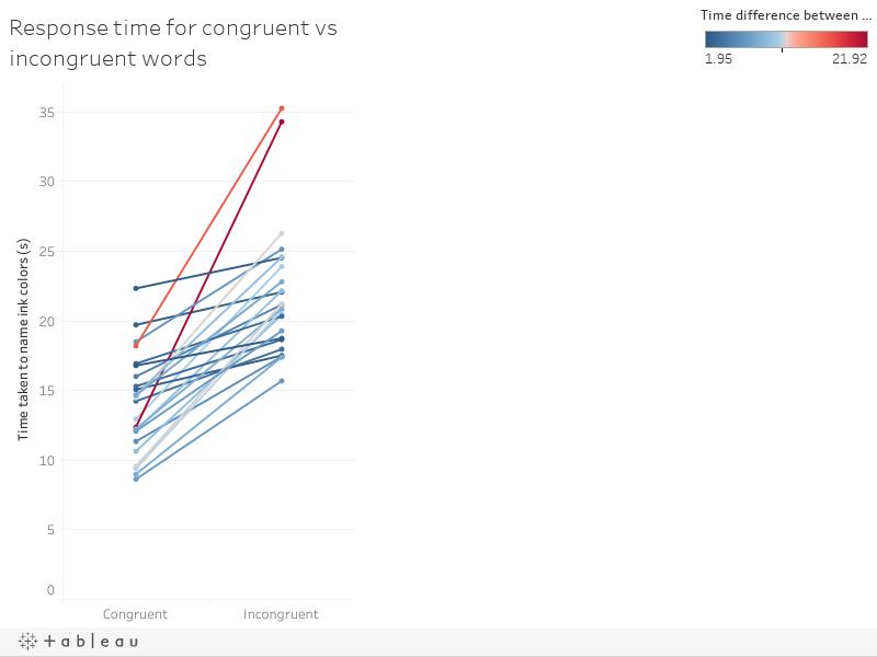 Response time for congruent vs incongruent words