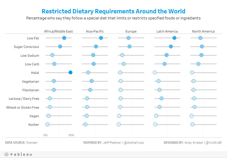 Restricted Dietary Requirements Around the WorldPercentage who say they follow a special diet that limits or restricts specified foods or ingredients