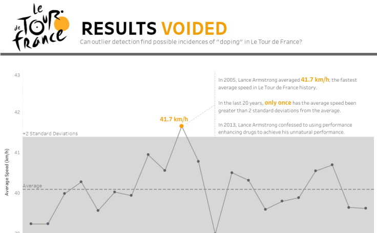 Sports + Data Viz Gallery | Tableau Public
