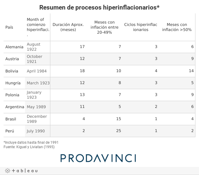 Resumen de procesos hiperinflacionarios*