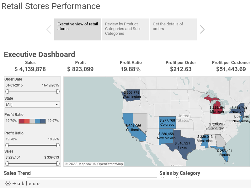 Retail Stores Performance