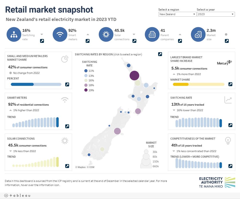Retail market snapshot