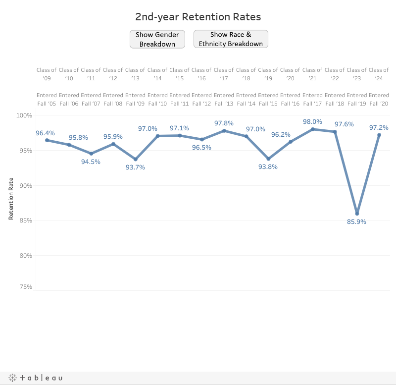 Retention Rates