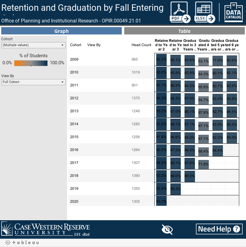 Retention and Graduation by Fall Entering Cohort