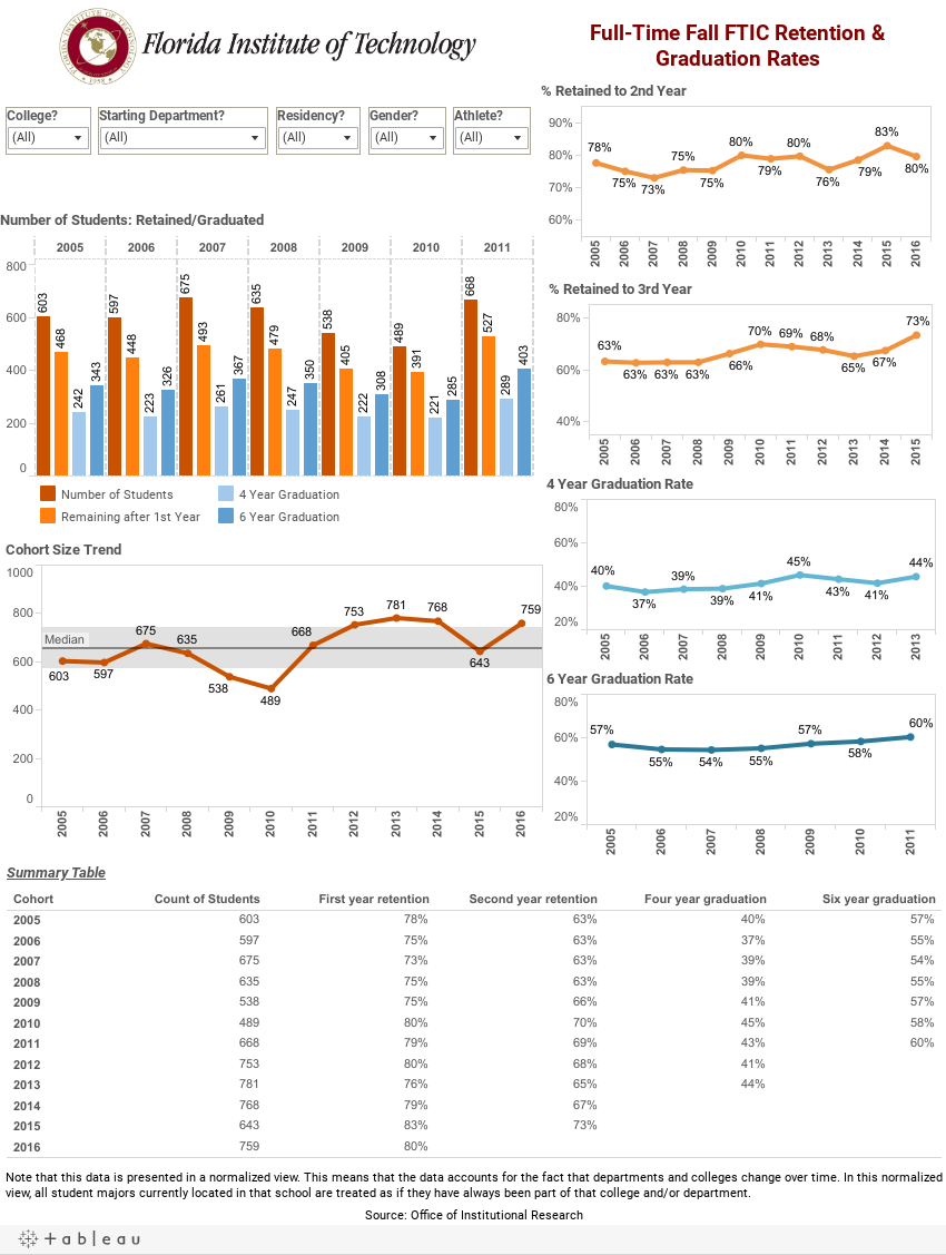 Retention and Graduation Dashboard