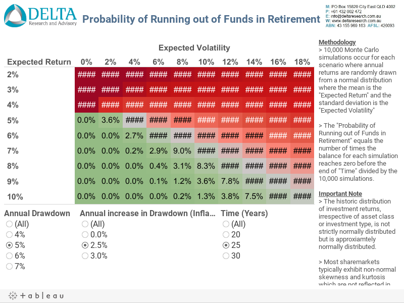 Retirement Income Modelling