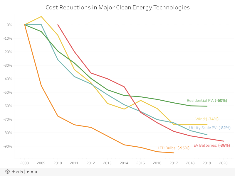 Cost Reductions in Major Clean Energy Technologies