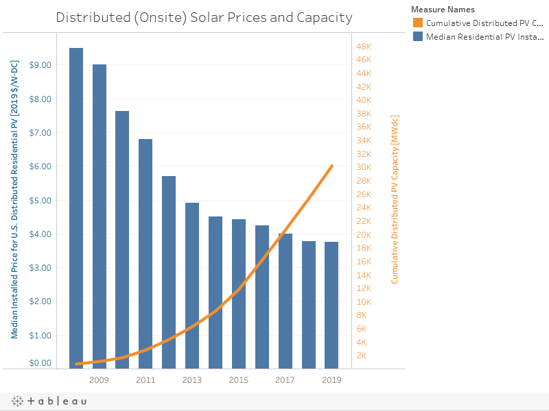 Distributed (Onsite) Solar Prices and Capacity