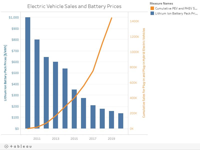 Electric Vehicles Worksheet