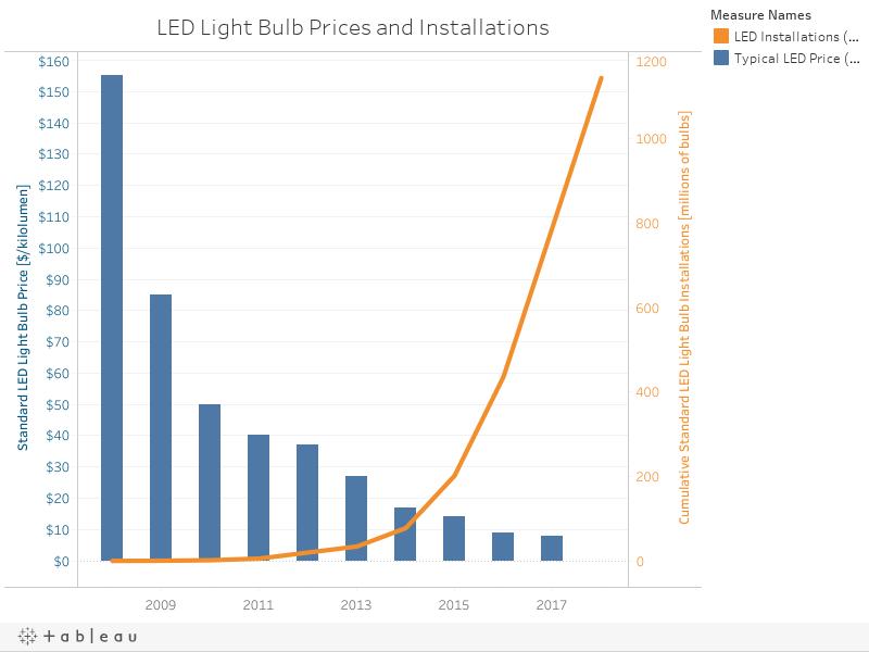 LEDs Worksheet