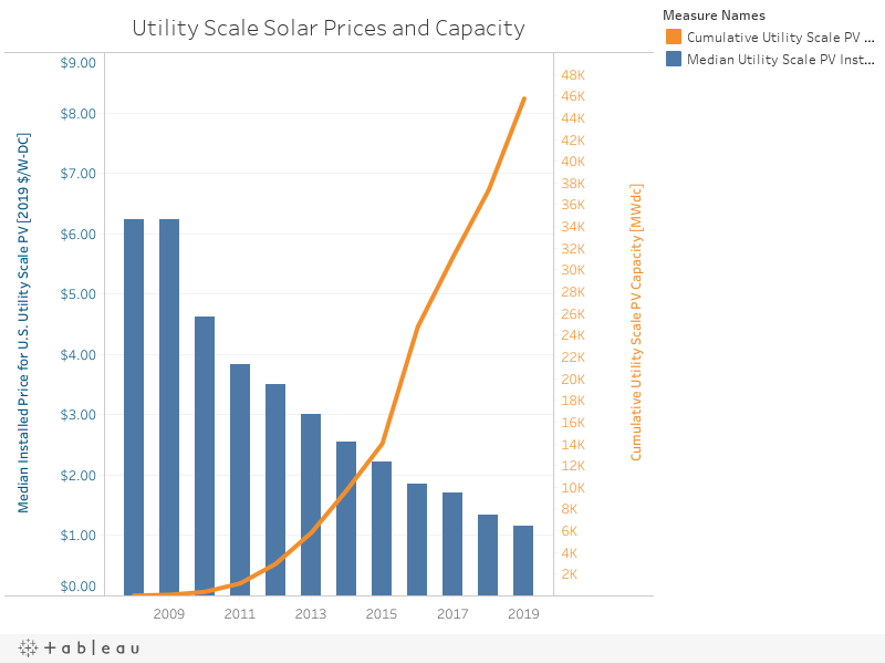 Utility Scale Solar Prices and Capacity