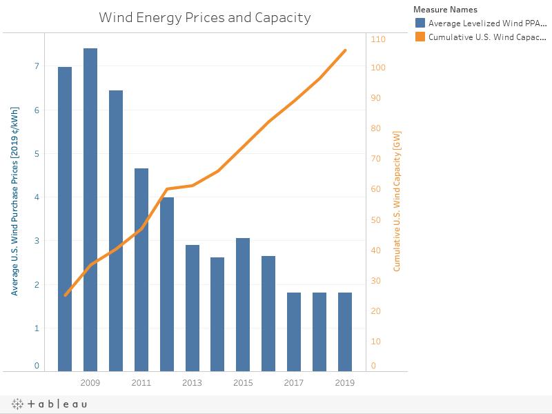 Wind Worksheet