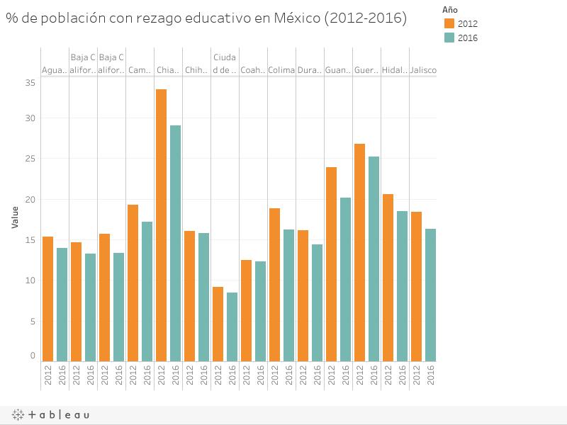 % de población con rezago educativo en México (2012-2016)