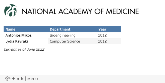 Nat'l Academy of Medicine