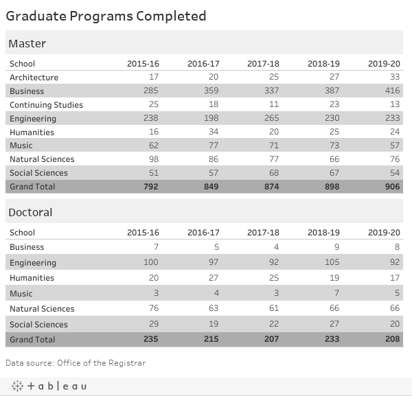 Graduate Programs Completed