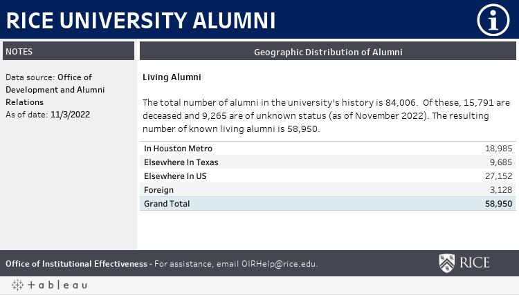 Geo Distribution of Alumni