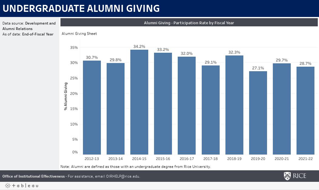 Alumni Giving