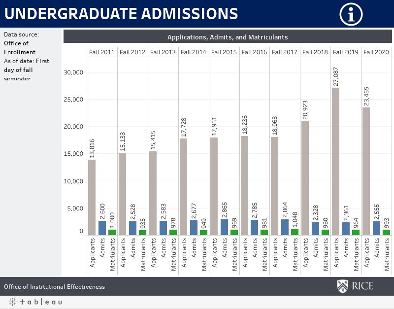 UG Admissions Statistics