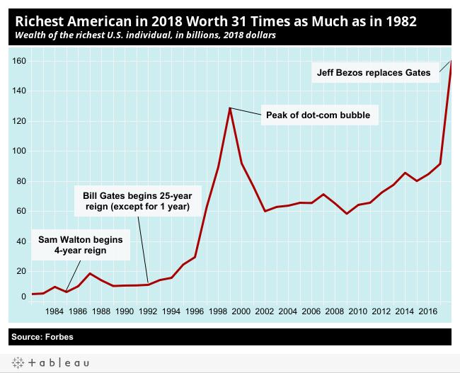 Wealth Inequality - Inequality org