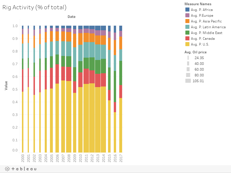 Rig Activity (% of total)