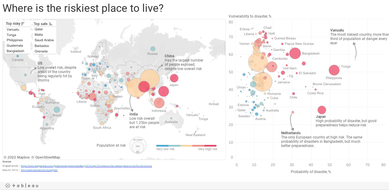 Where is the riskiest place to live?