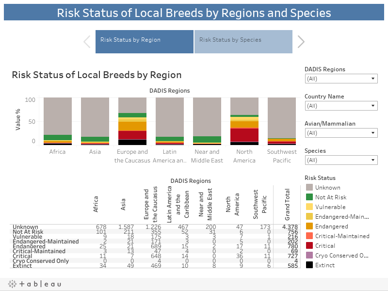 Risk Status of Local Breeds by Regions and Species