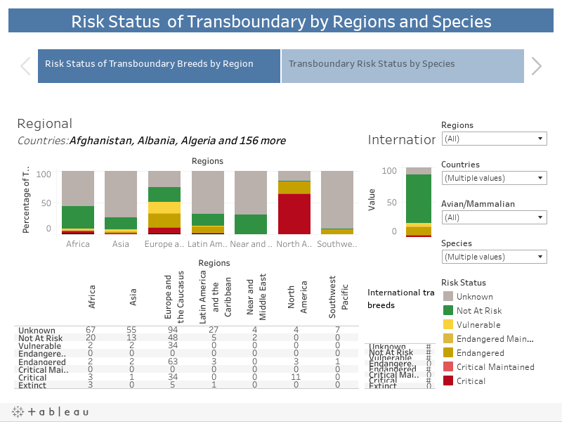 Risk Status  of Transboundary by Regions and Species