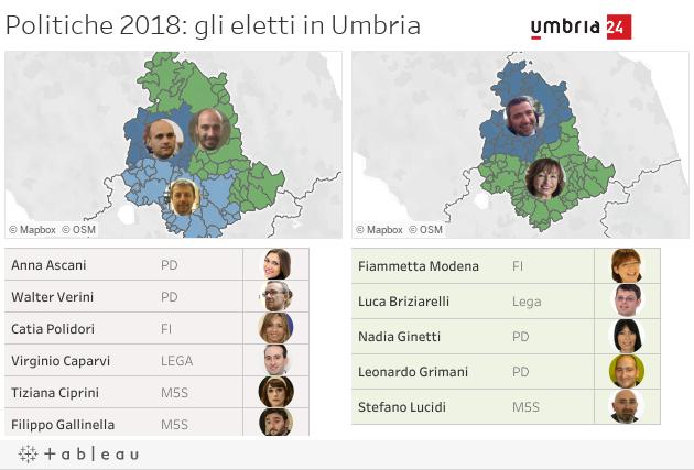 Politiche 2018: gli eletti in Umbria