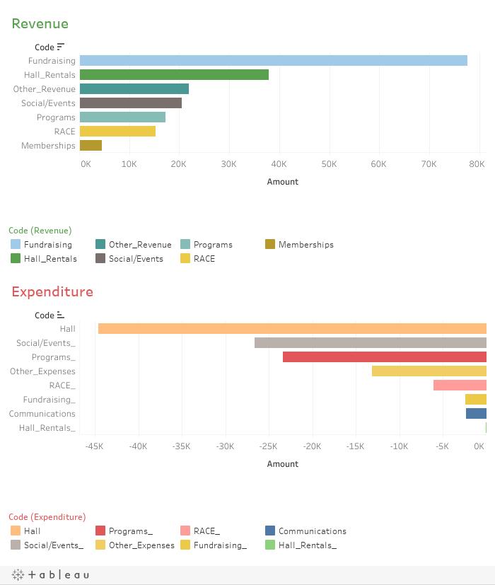 Revenue/Expenditure