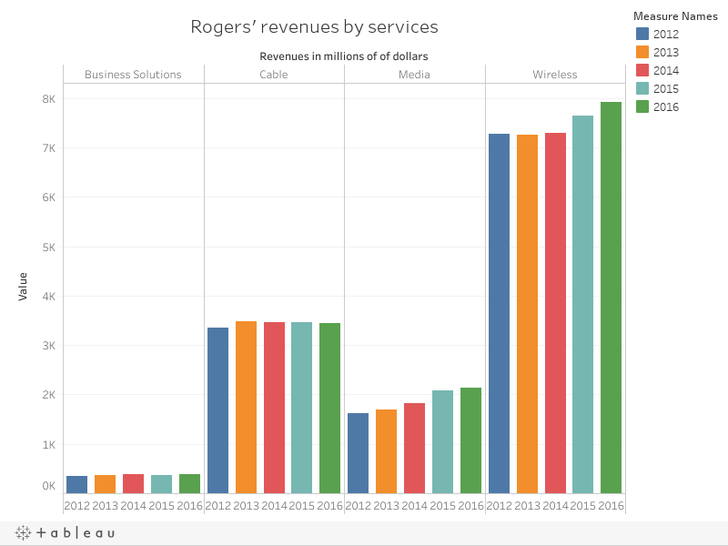 rogers keeps losing cable television customers david mckie rh davidmckie com