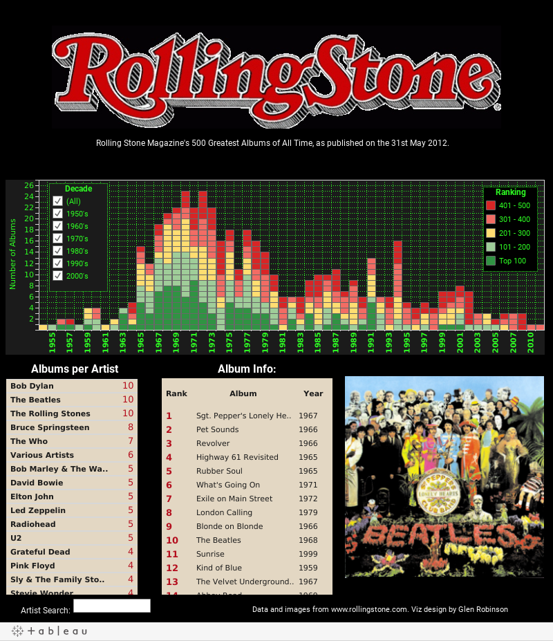 Rolling Stone Top 500 Albums