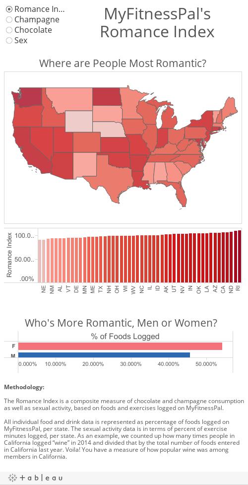 MyFitnessPal'sRomance Index