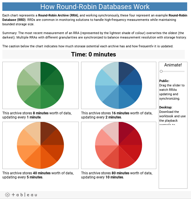 How Round-Robin Databases Work