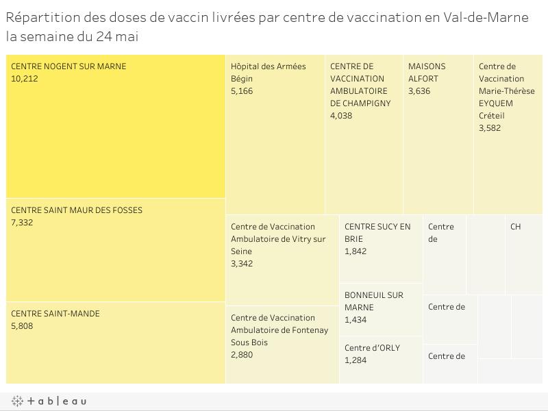 Répartition des doses de vaccin livrées par centre de vaccination en Val-de-Marne la semaine du 24 mai