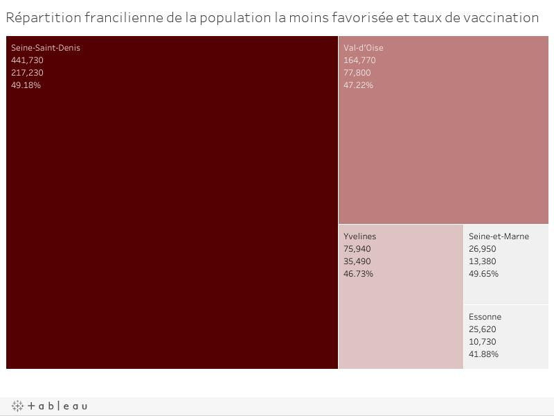 Répartition francilienne de la population la moins favorisée et taux de vaccination